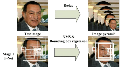 MTCNN Face Detection and Matching using Facenet Tensorflow